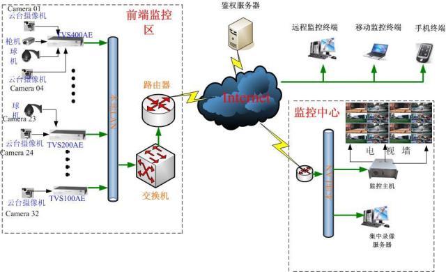 有线网络摄像头接线图