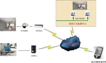 """因此本方案采用3g无线方案,以酷信通公司的""""看护通3g视频监控器""""为"""